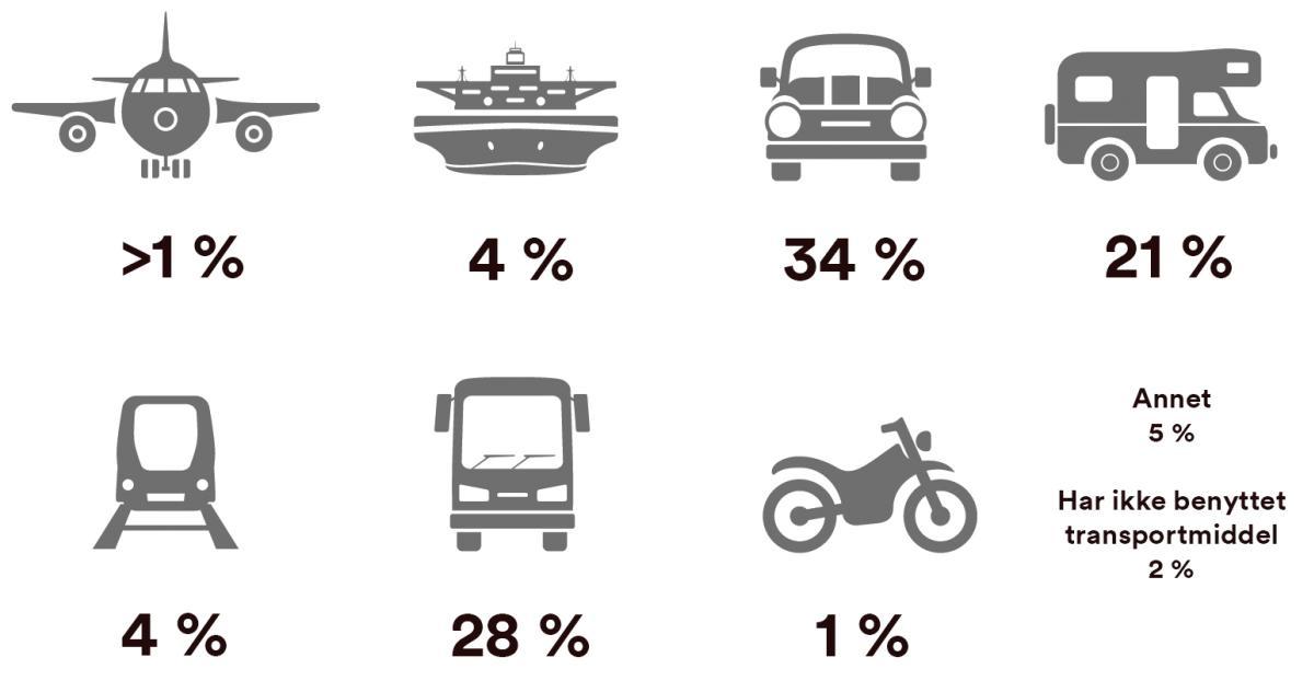 Primære transportmidler Sverige