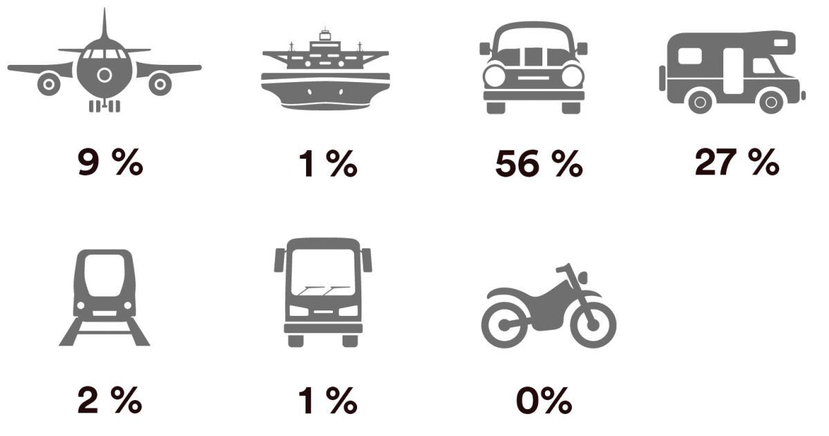Primære transportmidler Norge