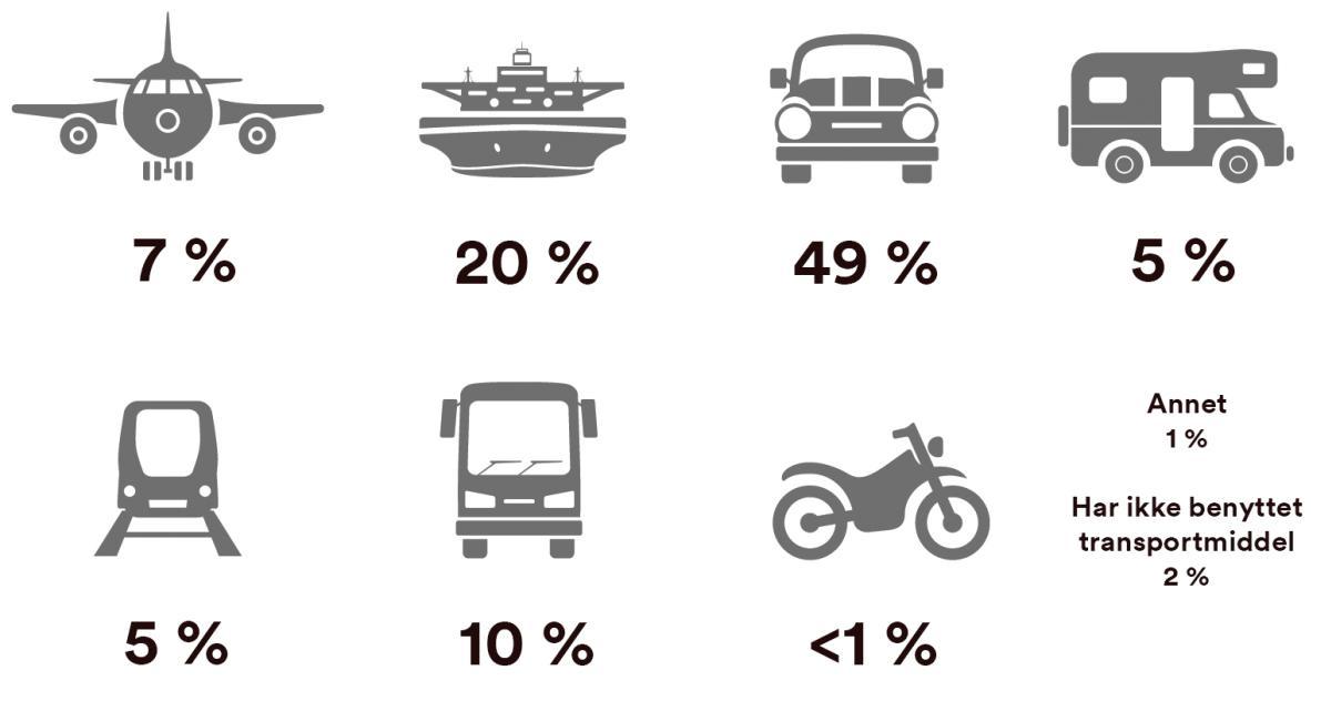 Primære transportmidler Frankrike