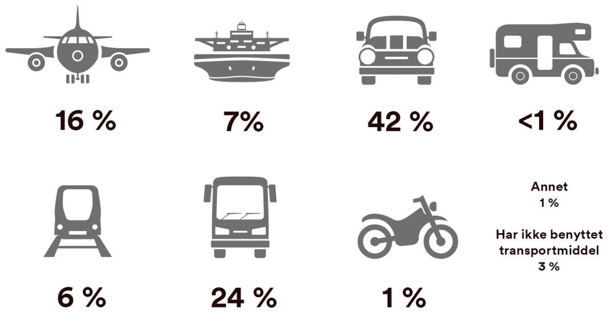 Primære transportmidler Asia