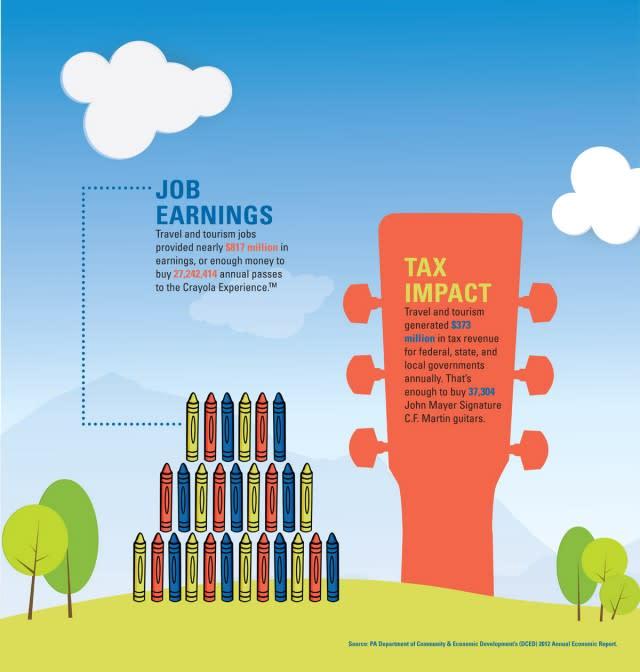 Jobs-Tax