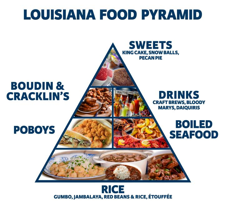 Louisiana Food Pyramid