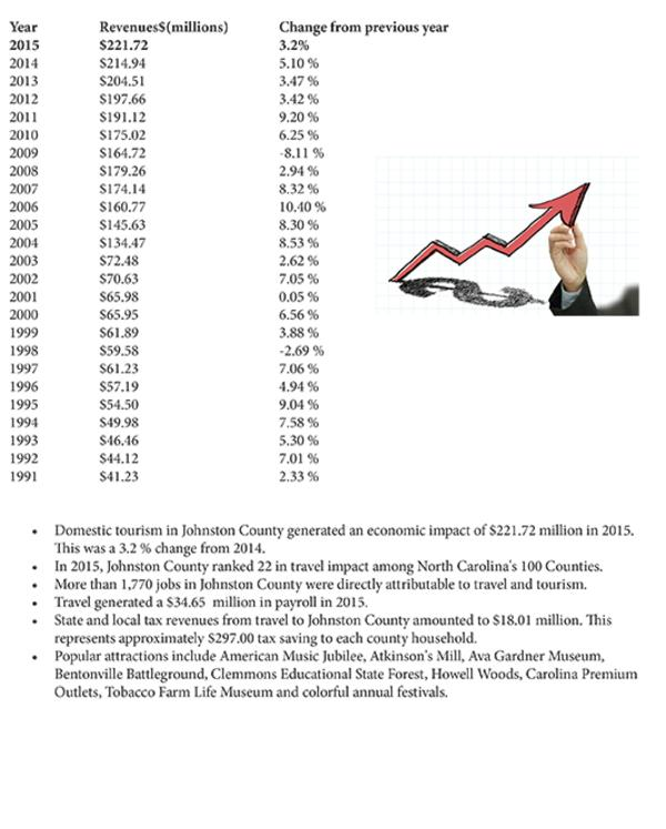 3% Budget Growth Chart