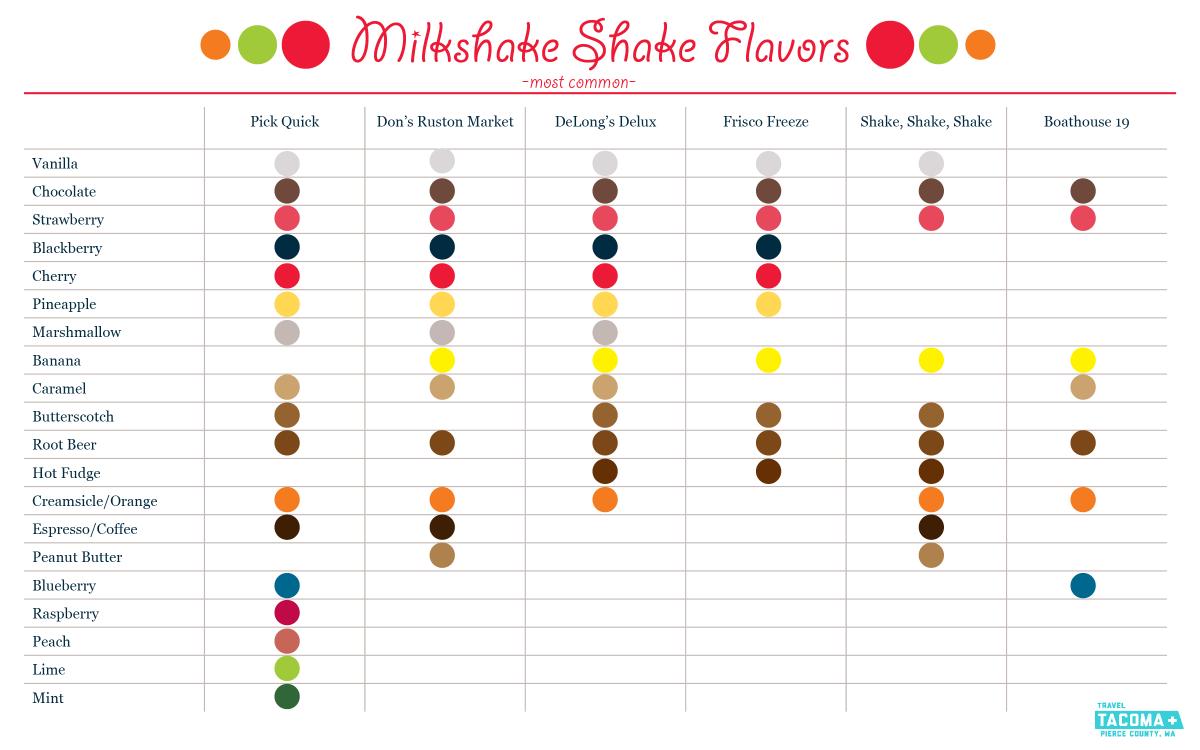 Milkshake flavors