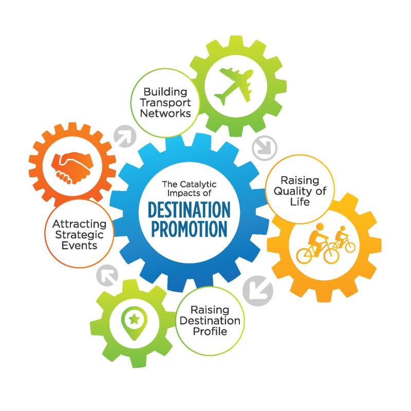 Impacts of Destination Promotion
