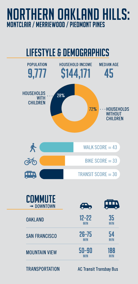 Northern Oakland Hills Infographic