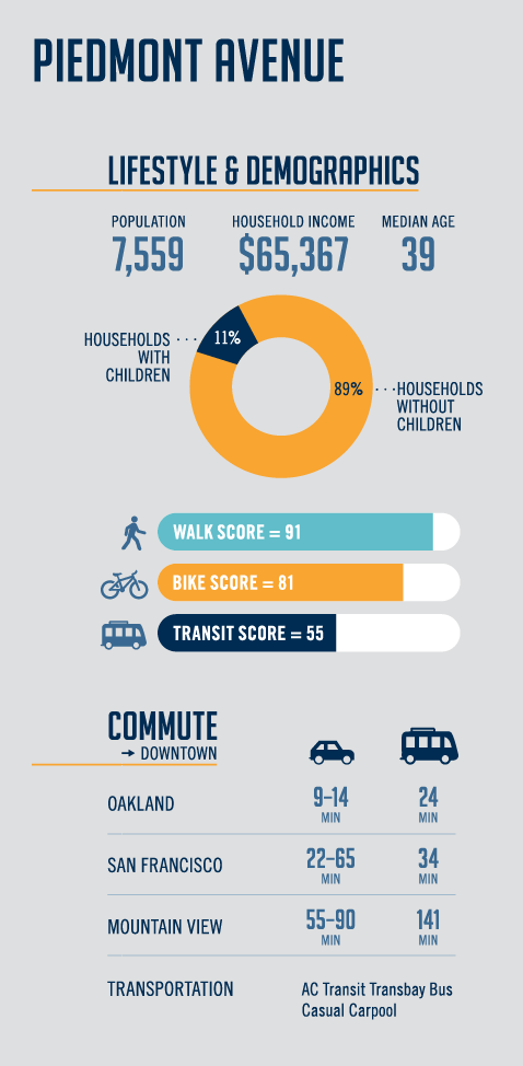 Piedmont Avenue Demographic Relocation Infographic
