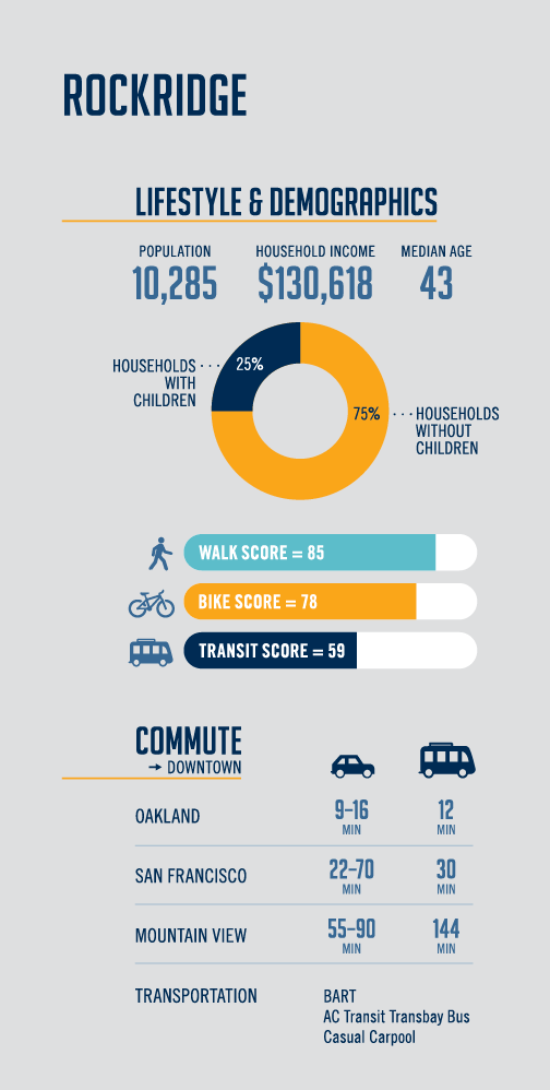 Rockridge Neighborhood Infographic