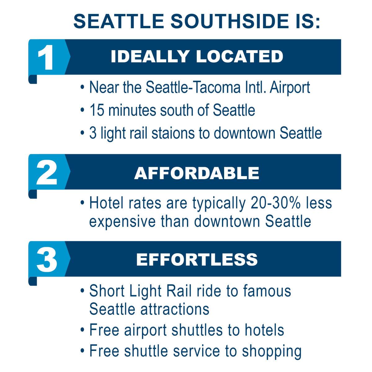 Seattle Southside Is