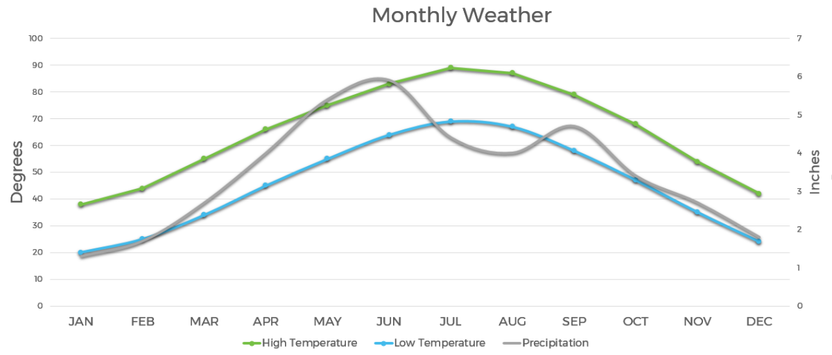 Chart of the weather In Overland Park, KS