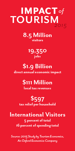 Tourism Impact Numbers