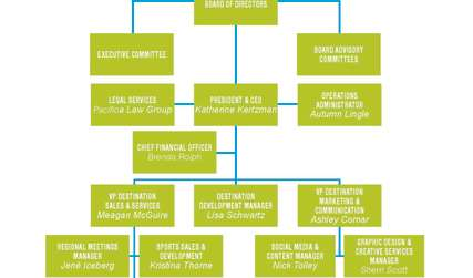 SSRTA Organizational Chart