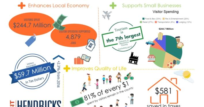 Infographic that describes the tourism benefits of Hendricks County in 2015 including: Visitor Spending at $244.7 Million, Visitor Spending Supported 4,879, Visitors generated $59.7 Million in Tax Dollars, 81% of every $1 spent by visitors remain in the county, and $581 is saved in taxes for local households because of visitors coming to Hendricks County.