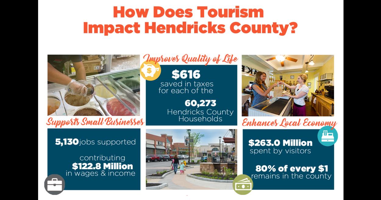 Tourism Impact | Visit Hendricks County