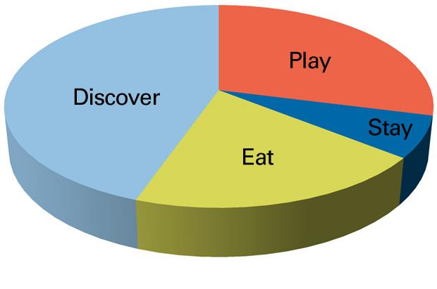 Blog-Pie-Chart
