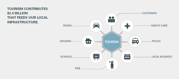 Infographic of Tourism Impact