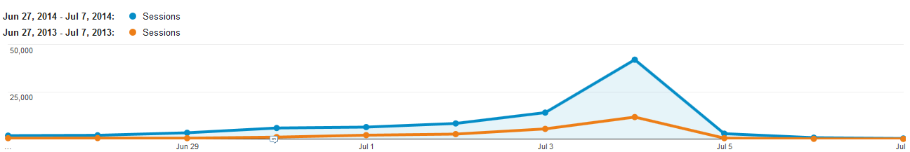 graph comparing website traffic