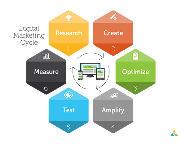 Digital Marketing Cycle