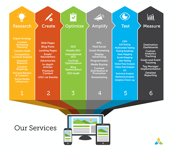 Digital Marketing - Our Services