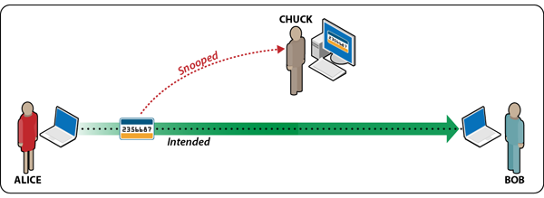 Example of a Man in the Middle Attack
