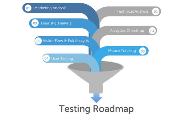 Testing Roadmap