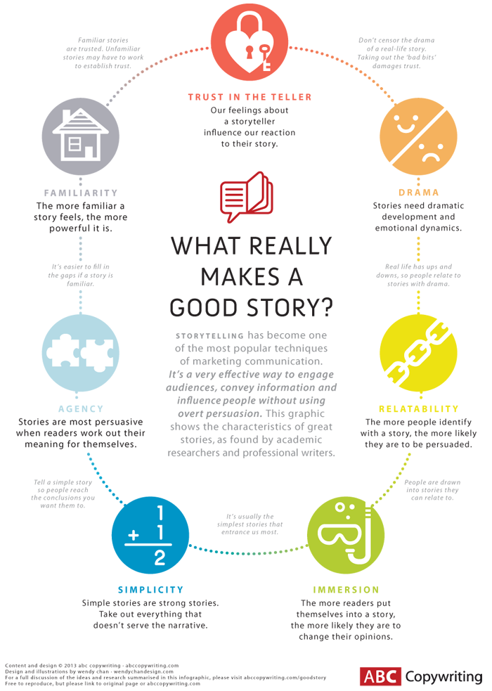 ABC Copywriting Storytelling Infographic
