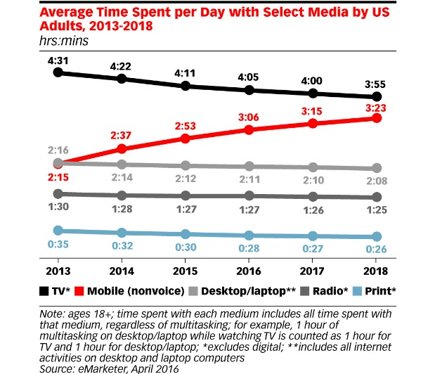 Average Time Spent Per Day with Select Media by US Adults, 2013-2018