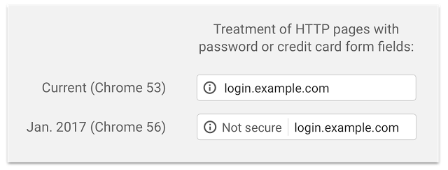 Treatment of HTTP Pages