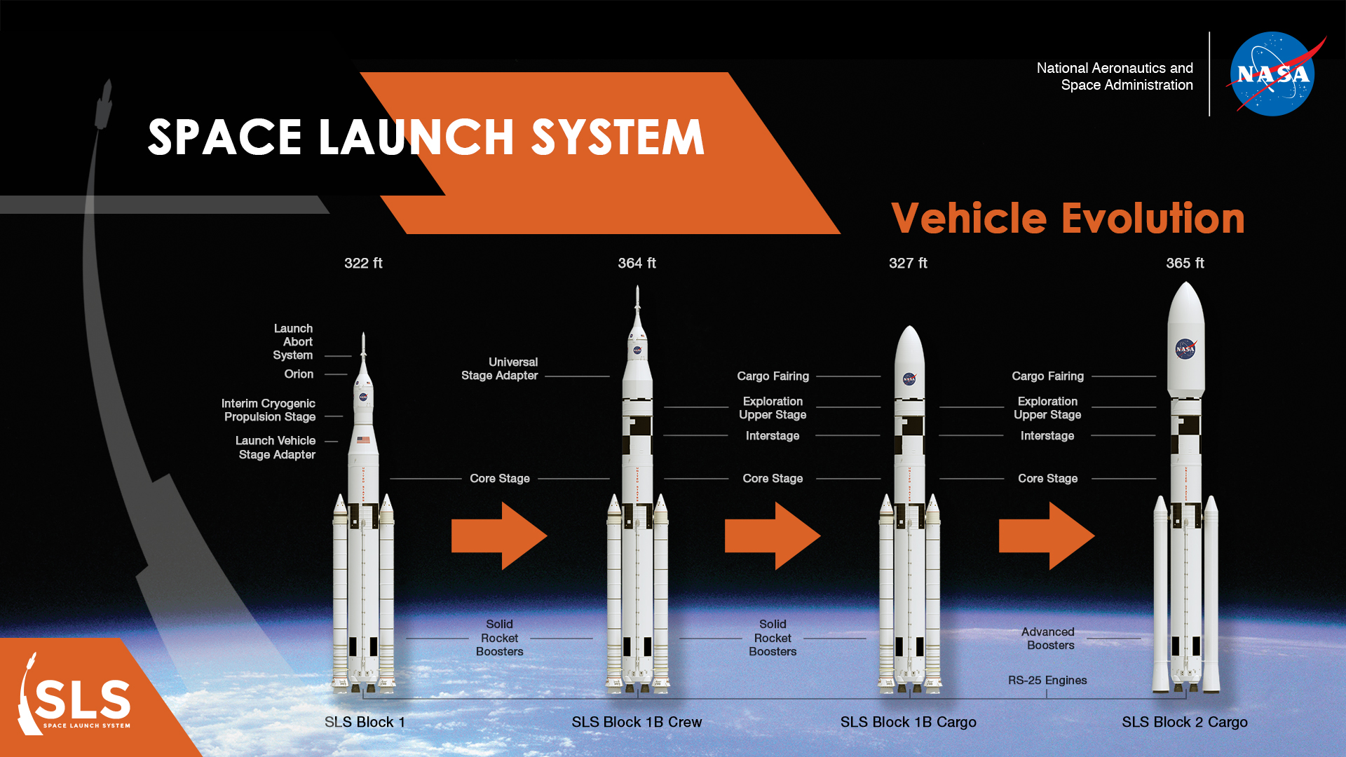 Space Launch System Evolution Courtesy of Marshall Space Flight Center in Huntsville, Alabama