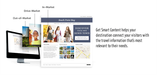 Get Smart Content Overview