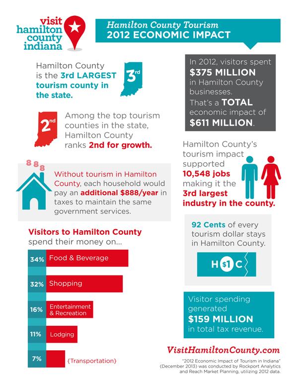Hamilton County Infographic 2013