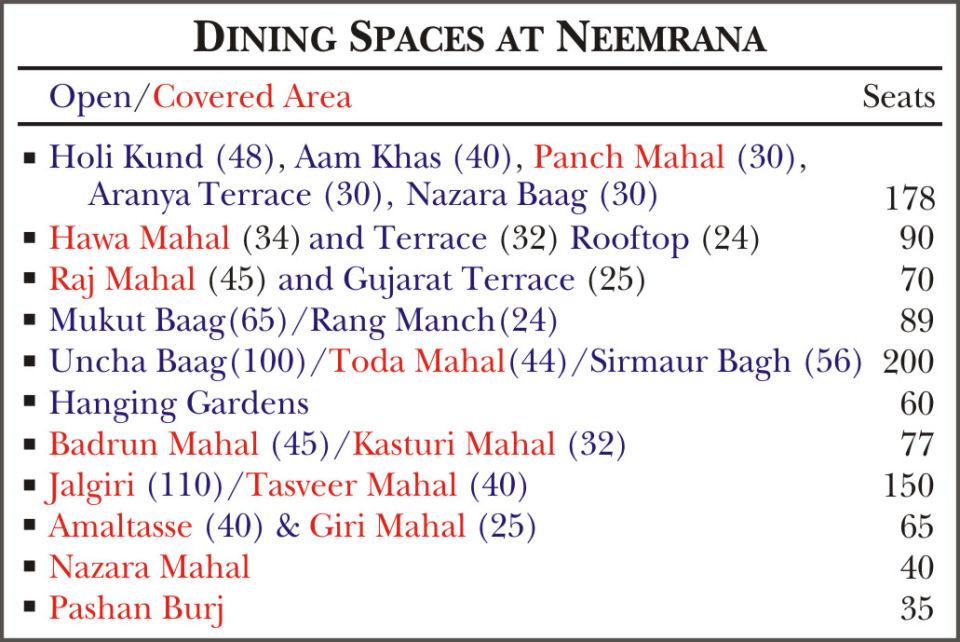 Neemrana Fort Palace Neemrana Space Neemrana Fort Palace Neemrana Rajasthan