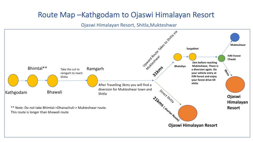 Ojaswi Himalayan Resort, Mukteshwar Nainital Route Map-1