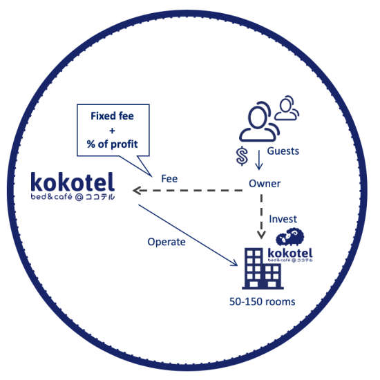 Partner with Kokotel 5