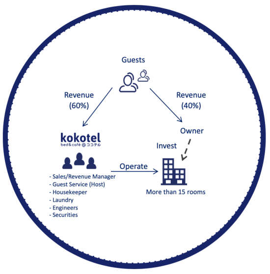 Partner with Kokotel 6
