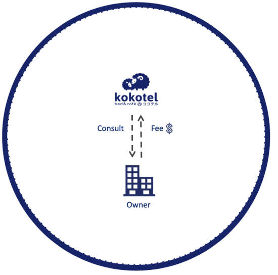 Partner with Kokotel 7