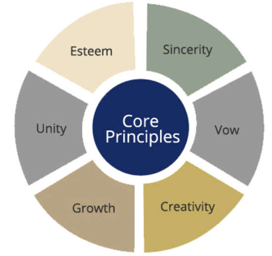 Pacific Inn Hotels  Core Values Pacific Inn Hotels