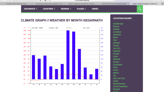 Kedarnath climate statistics