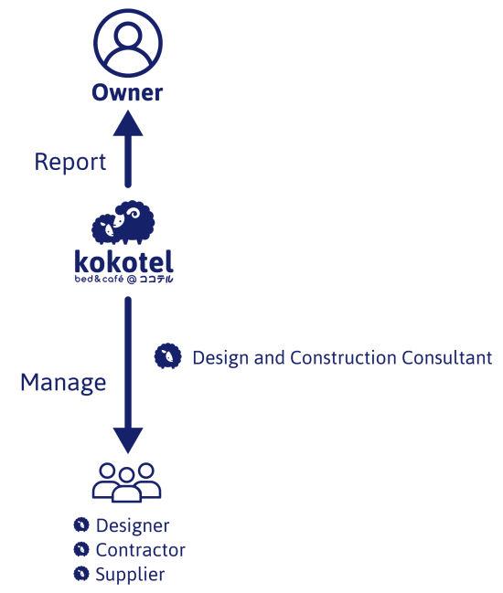 Partner with Kokotel 2