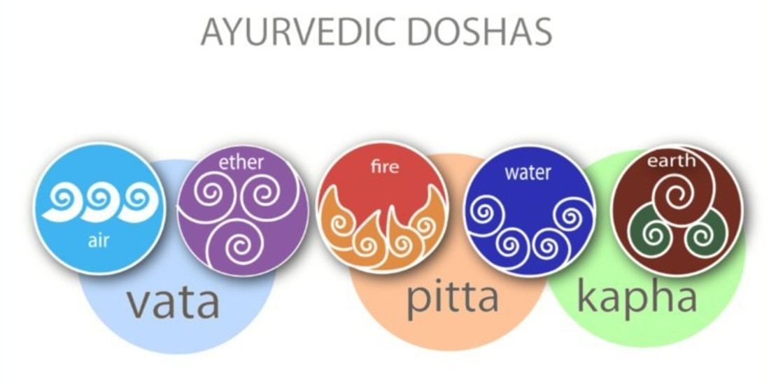 What is Ayurveda 2