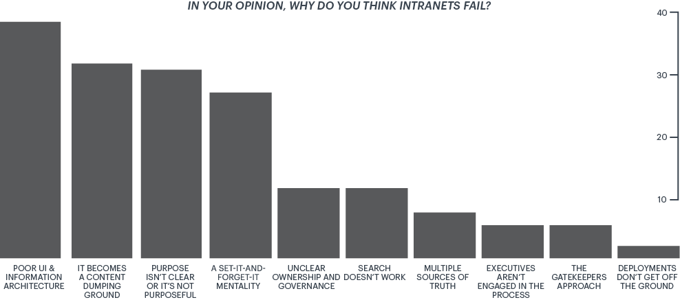 Why Intranets Fail Survey Results: User Experience & Architecture