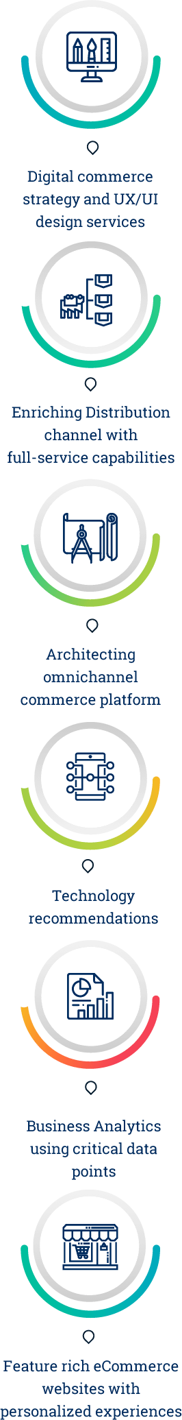 Digital Commerce Services