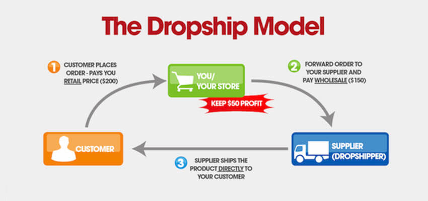 The Dropship Model