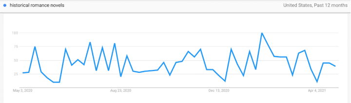 """Example of how the keyword """"historical romance novels"""" has performed over time"""