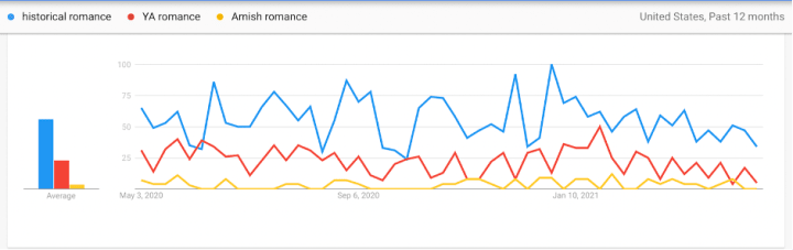 Google Trends also shows you a comparative graph between keywords