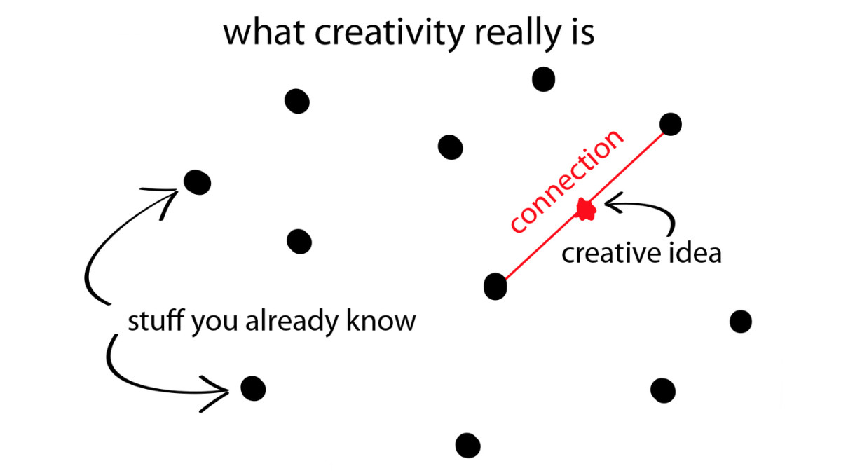 Creativity: What Is It, Anyway?