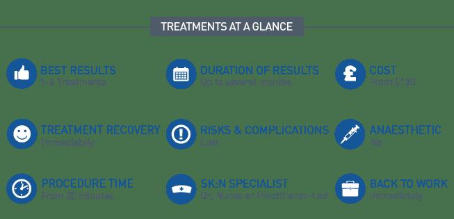 Acne Treatment Summary
