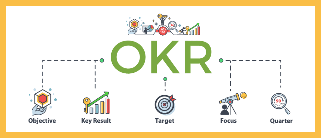 Elements required to effectively execute OKRs