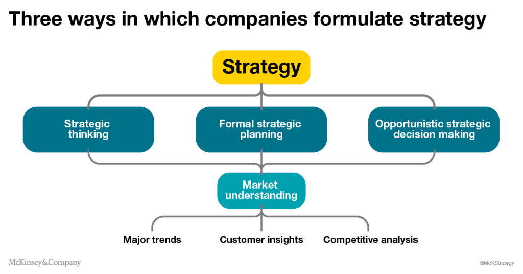 McKinset&Company Strategic Formulation for strategic planning