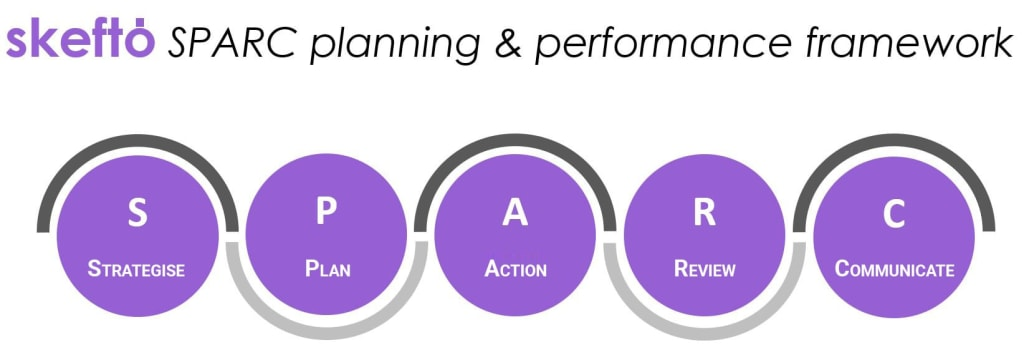 use skefto SPARC to methodically build your strategy and plan for sustained success. skefto SPARC bridges the gap between planning and execution, providing a basis for performance reporting and clear communication with your stakeholders